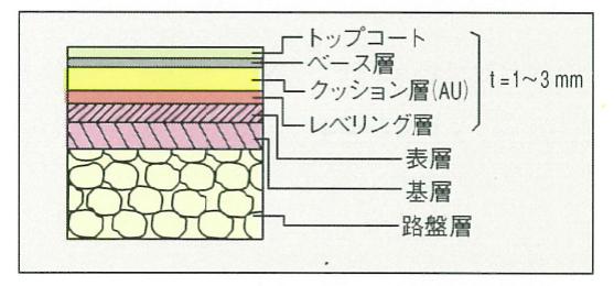 図:アクリル系