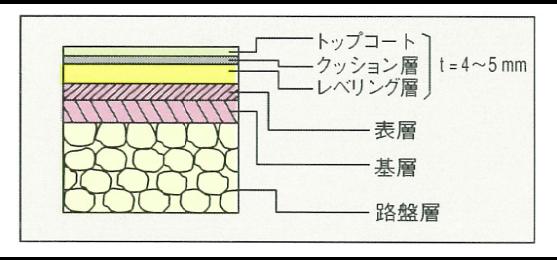 図:ウレタン系