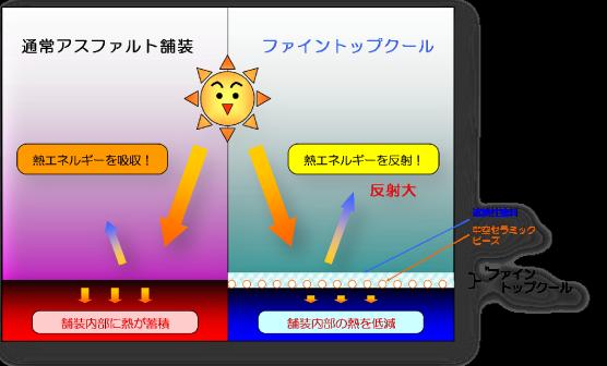 図:遮熱性模式図